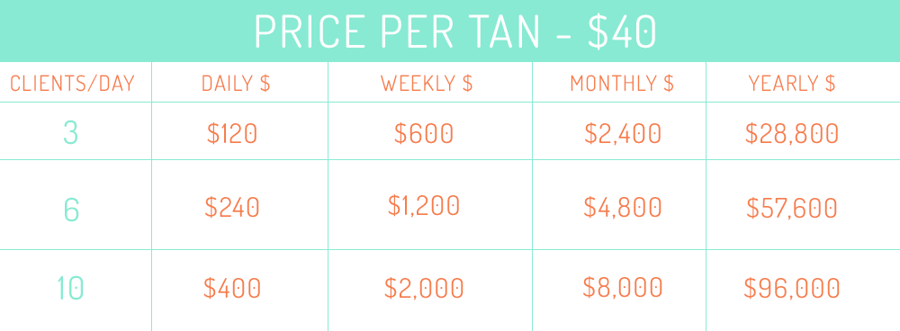 Mobile spray tanning income potential
